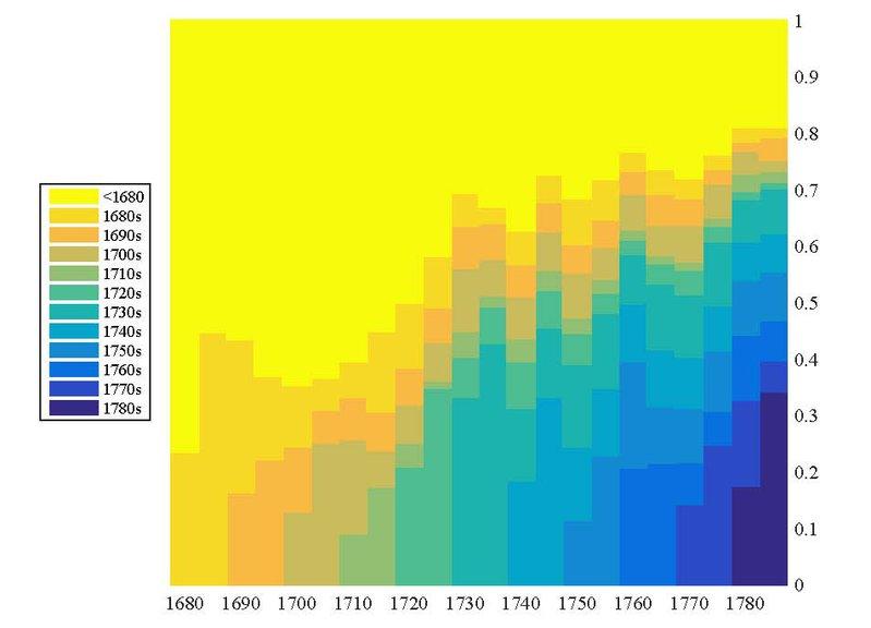 <p>—</p><p>Figure 25. Répartition des spectateurs selon la décennie de création des pièces.</p>