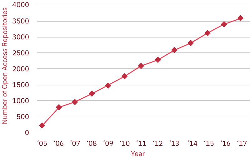 Figure 6. Evidence of change. The number of university Open Access repositories. Data source: OpenDOAR http://v2.opendoar.sherpa.ac.uk/view/repository_visualisations/1.html
