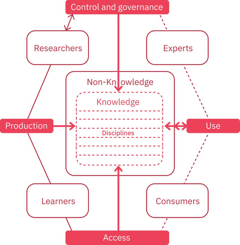 Figure 2a. Open Knowledge System