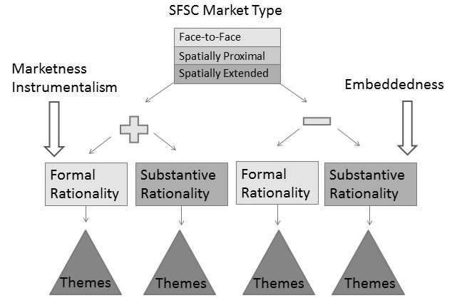 <p><em>Figure 1.&nbsp;</em>Shows the operational diagram used to code farmer motivations for participating in SFSC markets. The structure will frame the results below.</p>