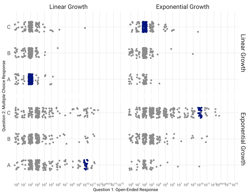 <p><strong>Figure 5: Comparison of responses to Question 1 and Question 2. </strong>Darker filled points represent respondents that were 'correct' on both Question 1 and Question 2.</p>
