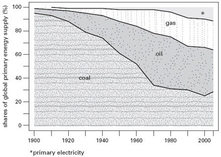 <p><strong>Fig. 3.2</strong><br>Shares of fossil fuels and primary electricity in global energy consumption, 1900-2000. Based on Smil (2006) and BP (2006).</p>