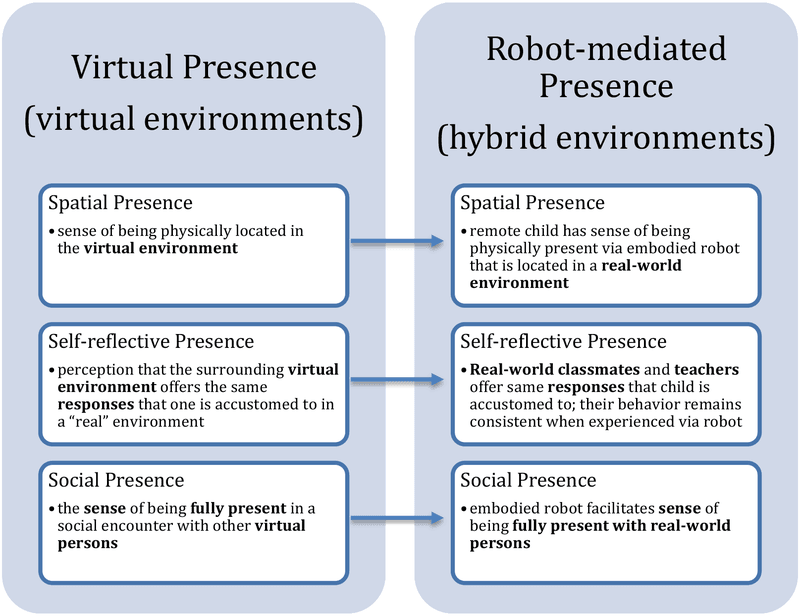 """<h6 id="""""""">Figure 5</h6><p>Virtual and Robot-Mediated Presence</p>"""