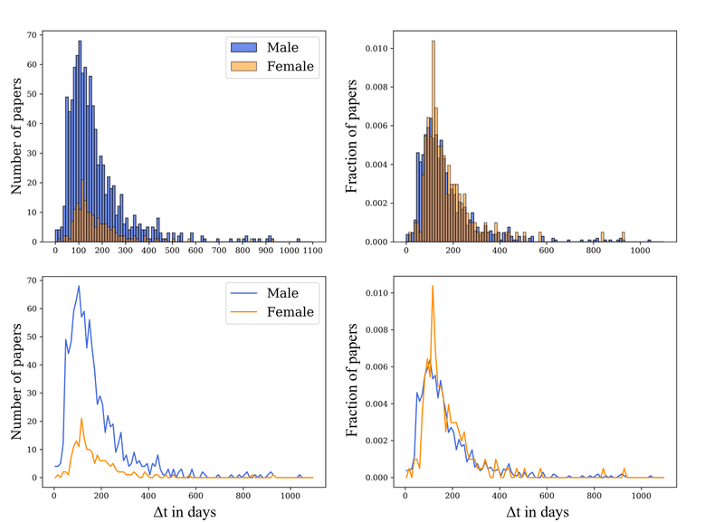 """<p>Figure 1. Top left: Male and female histograms showing the number of papers binned by elapsed time, <span data-node-type=""""math-inline"""" data-value=""""\Delta""""><span><span class=""""katex""""><span class=""""katex-mathml""""><math><semantics><mrow><mi mathvariant=""""normal"""">Δ</mi></mrow><annotation encoding=""""application/x-tex"""">\Delta</annotation></semantics></math></span><span class=""""katex-html"""" aria-hidden=""""true""""><span class=""""base""""><span class=""""strut"""" style=""""height:0.68333em;vertical-align:0em;""""></span><span class=""""mord"""">Δ</span></span></span></span></span></span>t, in the year 1998.</p><p>Top right: Normalized histograms used to compare overall shape of female and male histograms. Bottom left: Line plots depicting the histograms in the top left of the figure. Bottom right: Line plots depicting the normalized histograms in the top right of the figure.</p>"""