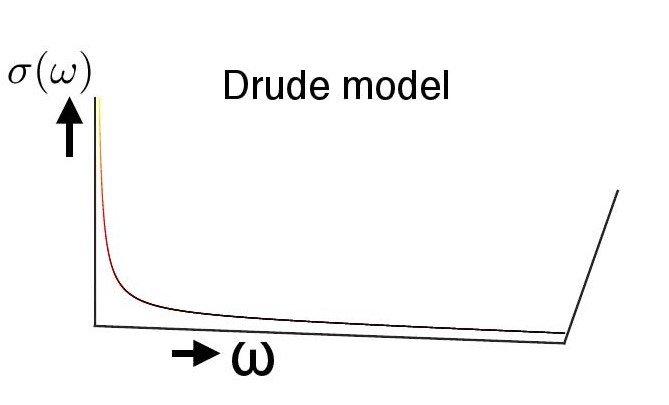 Woessner, Lundeberg, Gao et al, Nature Materials (2014)