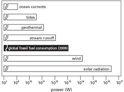 <p><strong>Fig. 3.4</strong><br>Annual global flows of renewable energies compared to the world's total commercial energy consumption in 2005. From Smil (2008). Technically feasible conversions are much lower.</p>