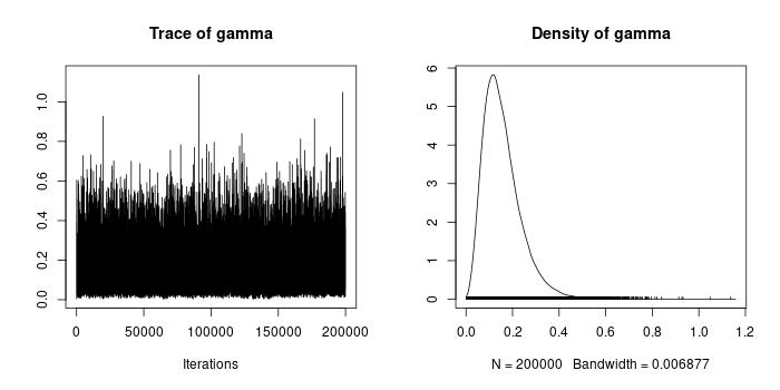 "<p><strong>b. Trace plots and posterior density plots for</strong> <span data-node-type=""math-inline"" data-value=""\gamma""><span><span class=""katex""><span class=""katex-mathml""><math xmlns=""http://www.w3.org/1998/Math/MathML""><semantics><mrow><mi>γ</mi></mrow><annotation encoding=""application/x-tex"">\gamma</annotation></semantics></math></span><span class=""katex-html"" aria-hidden=""true""><span class=""base""><span class=""strut"" style=""height:0.625em;vertical-align:-0.19444em;""></span><span class=""mord mathdefault"" style=""margin-right:0.05556em;"">γ</span></span></span></span></span></span></p>"