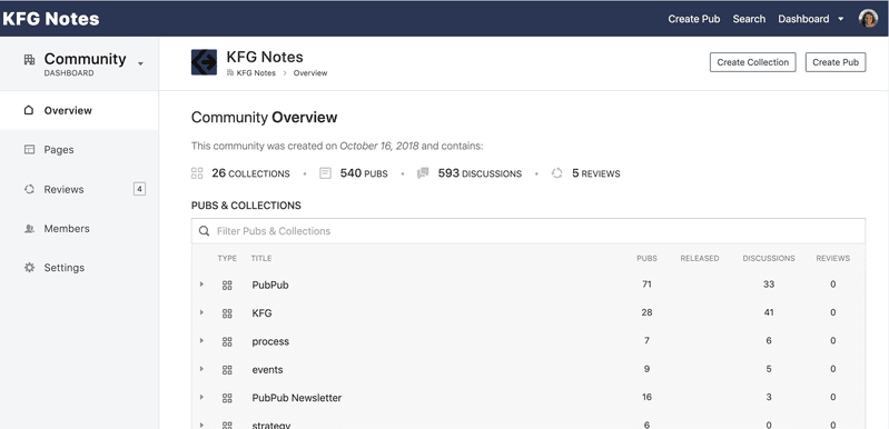 <p>Community Dashboard View</p>
