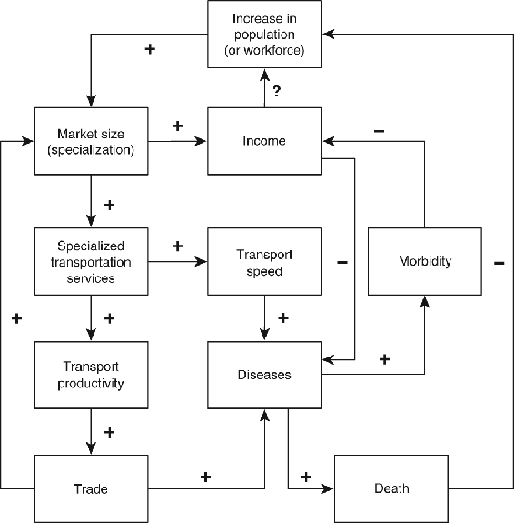 <p>Figure 3.4</p><p>Interactions of transport improvements, diseases, and the economy</p>