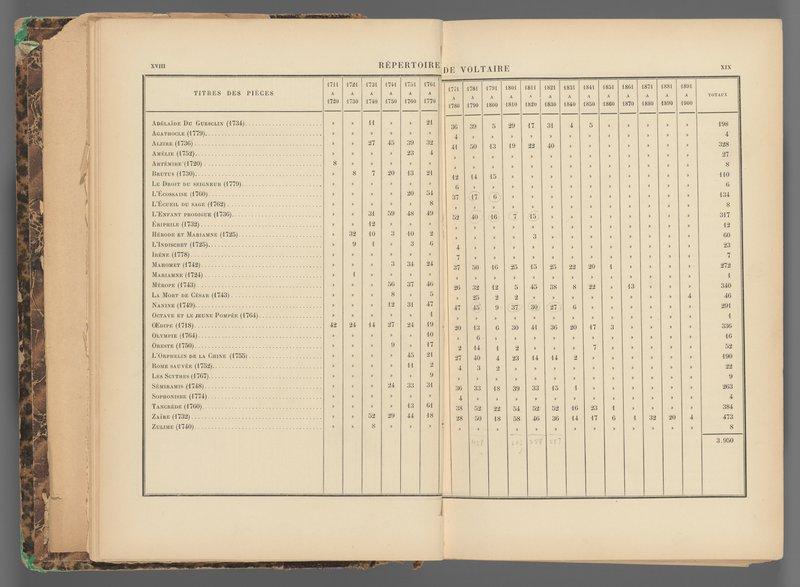 <p>-</p><p>Figure 6. Alexandre Joannidès, <em>La Comédie-Française de 1680 à 1900</em> (Paris: Plon, 1901), xviii-xix. </p><p>Courtesy of the Harvard College Library.</p>