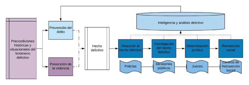 <p>Figura 1. Cadena de seguridad y justicia [1]</p>