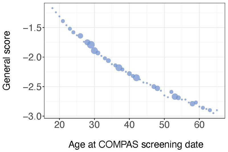 <p><strong>Figure A5b</strong>. Lowest general COMPAS raw score for each age, for individuals with no criminal involvement, excluding age outliers. The smallest balls represent only one individual; the larger balls represent 6 individuals with identical COMPAS raw scores. 103 individuals are represented in this plot.</p>