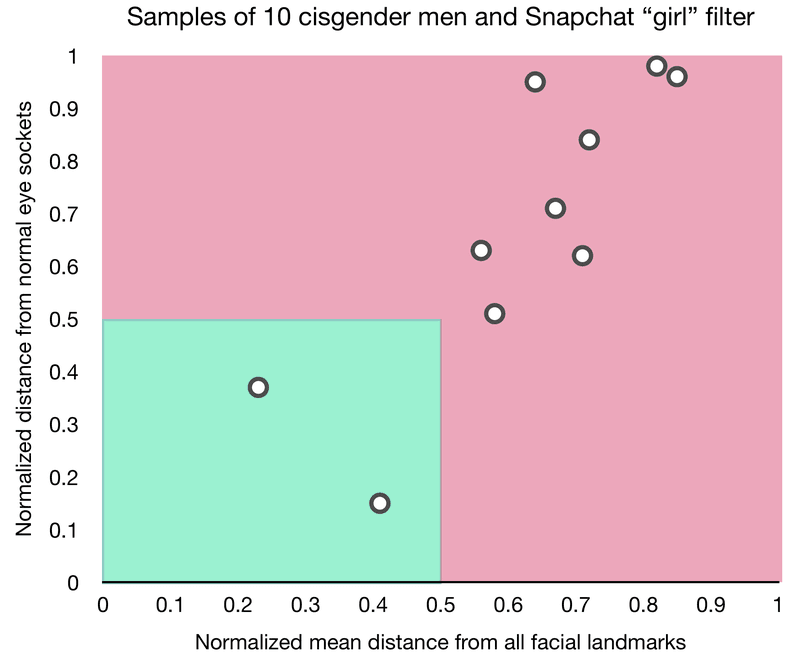 "<p>The Snapchat ""girl"" filter applied to 10 cisgender men aged 14–60, each with different skin tones. Only two are in the reality zone.</p>"