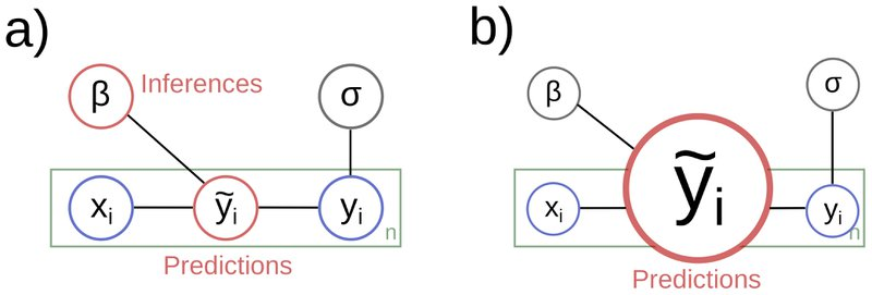 <p>Figure 2. Illustration of perspectives on the sample model of Figure 1: a) a balanced perspective equally valuing inference and prediction and b) a prediction-oriented viewpoint.</p>