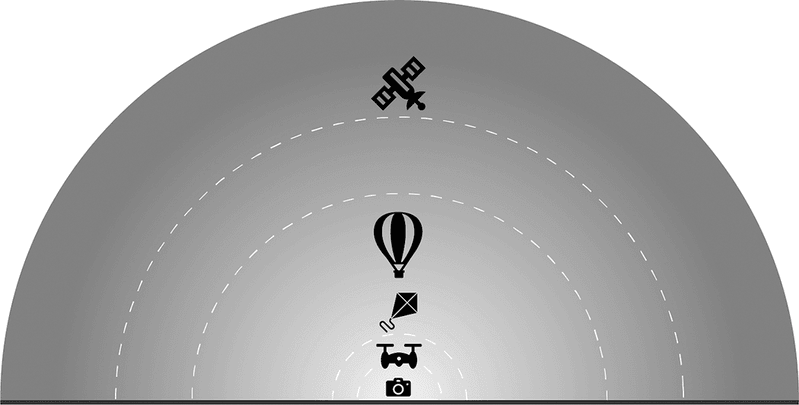<p>Figure 2.1 Observational layers: terrestrial camera, low-altitude drone, kite, balloon, satellite.</p>