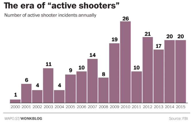 "<p>A bar chart of the number of ""active shooter"" incidents in the United States between 2000 and 2015.</p><p>Credit: <em>The Washington Post </em>WonkBlog</p><p>Source: https://www.washingtonpost.com/news/wonk/wp/2016/06/16/fbi-active-shooter-incidents-have-soared-since-2000/?utm_term=.036515c11720</p>"