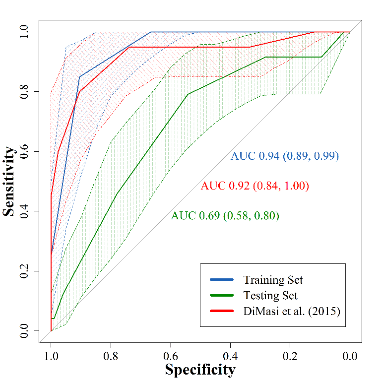 <p><br><br></p><p>Figure 7. Receiver operating characteristic curves of the original ANDI (as reported in DiMasi et al. (2015)) and the modified ANDI on the oncology-only training and testing sets. We use bootstrapping to determine the 95% CI. We plot the receiver operating characteristic curve of the original ANDI from DiMasi et al. (2015) (red) by using the ANDI scores breakdown provided in the paper. The slight difference in the lower bound of the 95% CI between what we computed (0.84) and what DiMasi et al. reported (0.81) may be explained by randomness in the bootstraps. Abbreviations: ROC: receiver operating characteristic curve.</p>