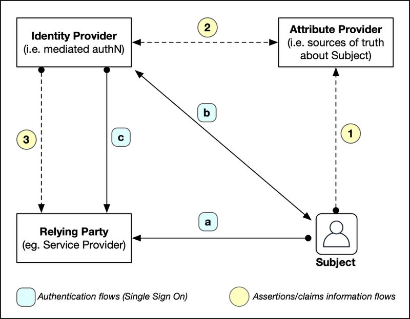 <p>Figure 2: The SAML Mediated Authentication &amp; Attributes Delivery flow</p><p></p>