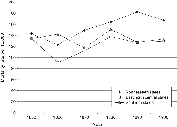 <p>Figure 7.1</p><p>Mortality rate for regional populations per 10,000 by region, 1850 to 1900</p>