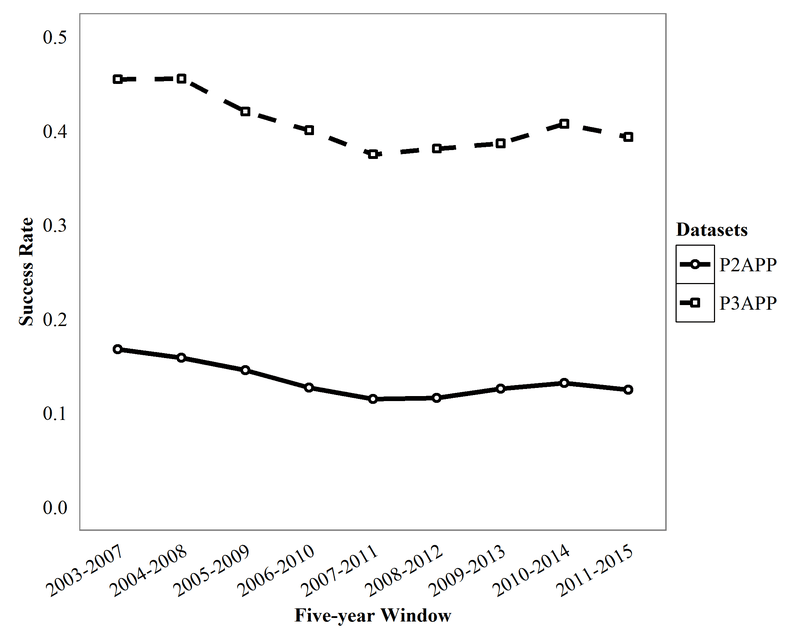 <p><br></p><p>Figure 2. Success rates in P2APP and P3APP over five-year rolling windows from 2003-2015.</p>