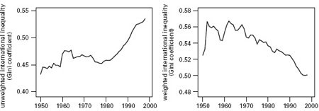 <p><strong>Fig. 3.25</strong><br>International inequality, 1950-2000. <em>Left</em>, unweighted inequality of per capita GDPs shows considerable divergence; <em>right</em>, population-weighted assessment indicates gradual convergence, but that trend was due mostly to China's post-1980 progress. Based on Milanovic (2002).</p>