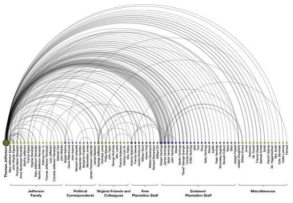 "<p>Figure 6.5: In ""The Image of Absence"" (2013), Lauren used machine learning techniques to identify the names of the people whom Thomas Jefferson mentioned in his personal correspondence and then visualized the relationships among them. The result demonstrates all of the work that his enslaved staff put into preparing Jefferson's meals but that was not directly acknowledged by Jefferson himself. Visualization by Lauren F. Klein.</p>"