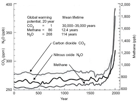 <p>Figure 2.5 Atmospheric concentrations of important long-lived greenhouse gases over the last 2000 years. Increases since about 1750 are attributed to human activities in the industrial era. Concentration units are parts per million (ppm) or parts per billion (ppb), indicating the number of molecules of the greenhouse gas per million or billion air molecules, respectively, in an atmospheric sample. Modified from an original IPCC figure (FAQ 2.1, Figure 1, IPCC Fourth Assessment Report) and reproduced in accord with their copyright requirements.</p>