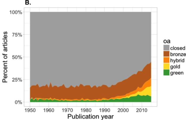 """<p>Figure 4: Estimated proportion of articles with OA copies (<a href=""""https://peerj.com/articles/4375/"""" title="""""""">Piwowar et al., 2018</a>)</p>"""