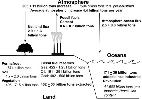 <p>Figure 2.3 The earth's carbon cycle. This is a highly simplified version of the IPCC Working Group I, Fifth Assessment Report, Figure 6.1. It shows carbon movements between the atmosphere, land, and oceans, omitting many details. All values are in US tons of carbon (<em>not</em> tons of CO<sub>2</sub>). Fluxes, indicated by arrows, are tons per year at the present time. Bold face type indicates changes after the year of 1750. Regular type indicates fossil fuel and permafrost reserves.</p>