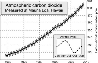 <p>Figure 2.4 The Keeling Curve. This is the record of the concentration of carbon dioxide in the atmosphere at the Mauna Loa Observatory from the late 1950s to the present. It shows a steady increase in the concentration of this important greenhouse gas and the annual fluctuations. The decreases in the concentration during the Northern Hemisphere spring are due to plant growth and carbon dioxide sequestration. In the fall, this process ends, and carbon dioxide levels rise during the winter months. Source: Wikimedia Commons, not copyrighted.</p>