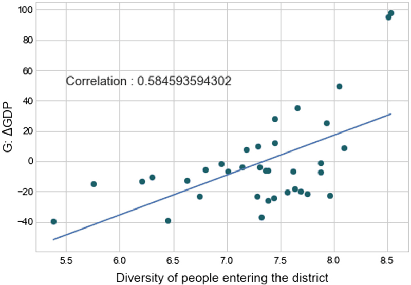 <p><strong>Figure 2</strong>. Diversity of Physical Interactions Between Neighborhoods Versus Year-On-Year Economic Growth for Neighborhoods Within the City of Istanbul. The Diversity of Types of People (Entropy of Age, Gender, Job Type, Income) Predicts up to 50% of the Variance in Year-On-Year Economic Growth in U.S., EU, and Asian cities (Chong et al., 2020)</p>