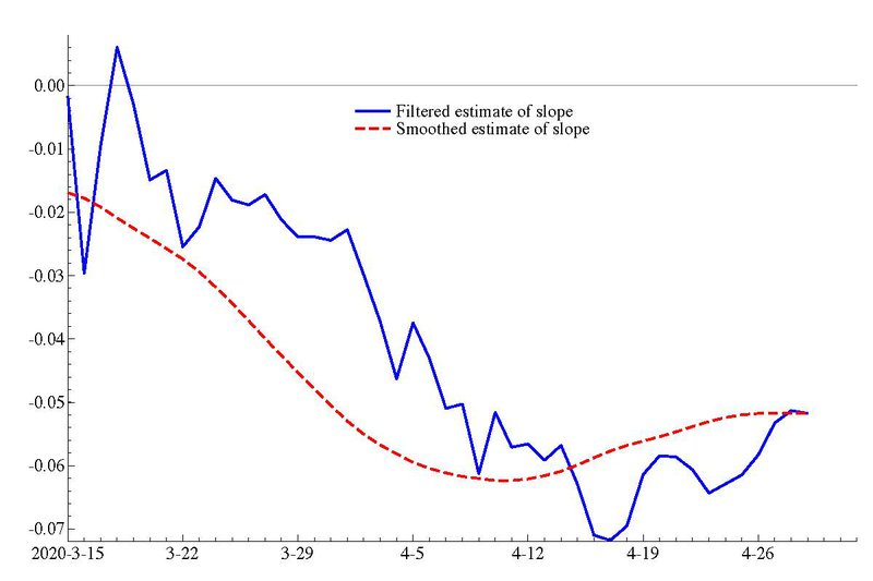 <p><strong>Figure 15. Filtered (solid blue) and smoothed (dashed - red) estimates of the slope in dynamic Gompertz model with daily effects (using data up to April 29).</strong></p>