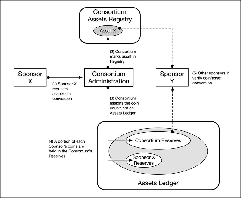 <p>Figure 3: Converting Assets to Coins</p>