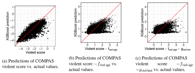 <p><strong>Figure 7. Predicting violent remainder.</strong></p>