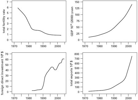<p><strong>Fig. 1.1</strong><br>China's unpredictable changes, 1975-2005: fertility, GDP, foreign investment, exports. Plotted from data in United Nations (2005) and NBS (2006).</p>