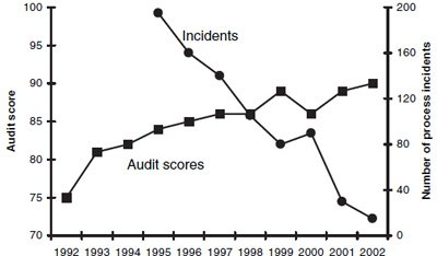 <p><strong>Figure 3.6</strong><br>PSM Audit Scores and PSM Incidents</p>