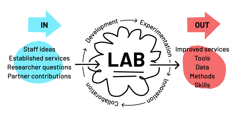 <p>The Lab process</p>