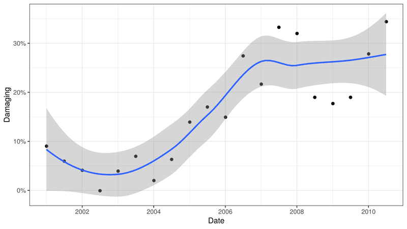 <p>Figure 4: Proportion of damaging edits to English Wikipedia based on a random sample of edits drawn from each half-year period from 2001 through mid-2010.</p>