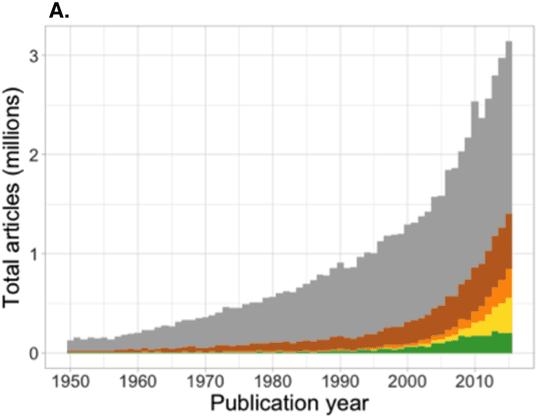 "<p>Figure 3: Estimated number of articles with OA copies (<a href=""https://peerj.com/articles/4375/"" title="""">Piwowar et al., 2018</a>)</p>"