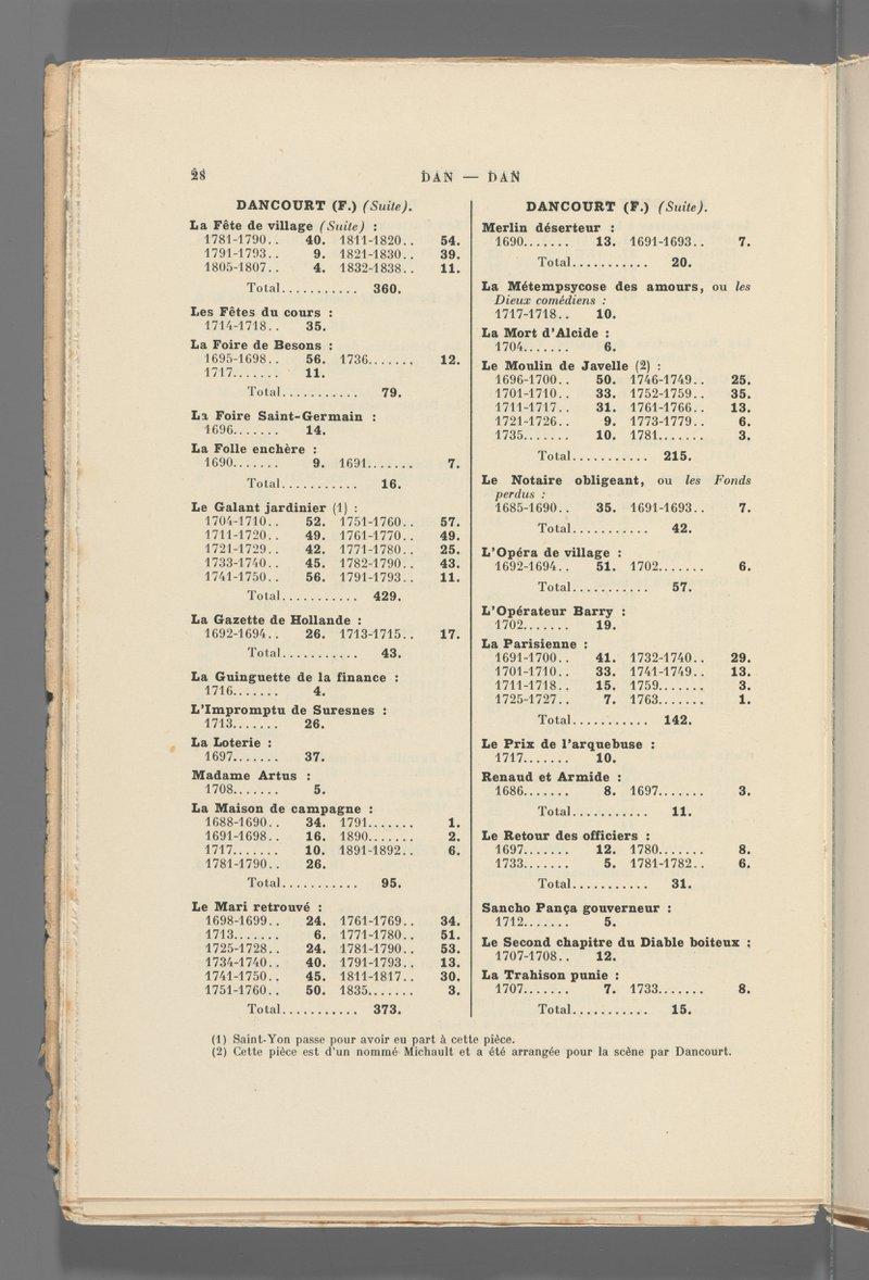 <p>-</p><p>Figure 9. Alexandre Joannidès, <em>La Comédie-Française de 1680 à 1920</em> (Paris: Plon, 1921), 28. </p><p>Harvard Theater Collection, Harvard University.</p>