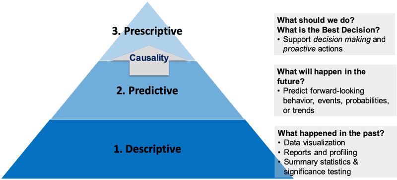 <p><strong>Figure 1. Three Types of Analytics</strong></p>