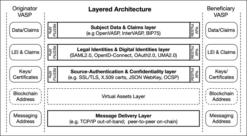 <p><strong>Figure 2.</strong> Logical layers of the VASP Information Sharing Network</p>