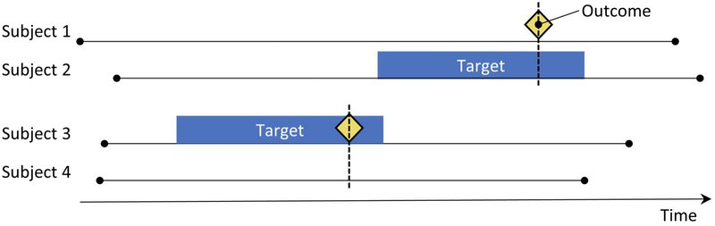 <p>Figure 4: The case-control design. Subjects with the outcome ('cases') are compared to subjects without the outcome ('controls') in terms of their exposure status. Often, cases and controls are matched on various characteristics such as age and sex.</p>