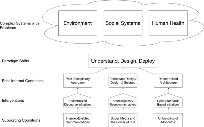 <p><br><br><br></p><p>Figure 5: My theory of change. In order to address the complex problems in the environment, social systems and human health, we must cause paradigm shifts to allow us to understand, design and deploy in complex systems. This paradigm shifts will require a post-disciplinary approach, a new participant design bringing together design and science and a decentralized approach with a decentralized architecture. These will require decentralized discourse initiatives, antidisciplinary research initiatives and open standards based initiatives. The Internet has caused new ways of communications, created social-media based organization models and provided a way for new open standards-based organization to break up traditional monolithic organizations.</p>