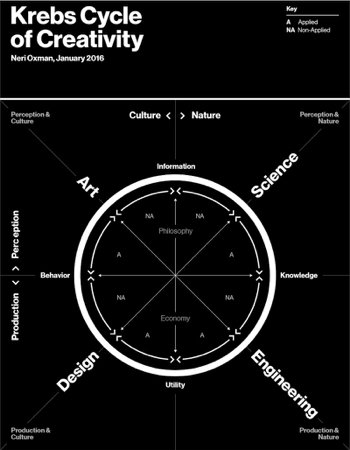 "<p>Figure 12: Krebs Cycle of Creativity (Oxman, <a href=""#_bookmark471"">2016</a>)</p>"
