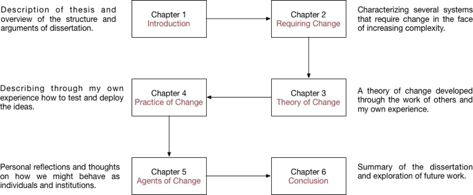 "<p><br><br></p><p><br><br></p><p>Figure 3: Thesis Structure: <em><strong>Chapter 1 </strong></em>describes the thesis and provides an overview of the structure and arguments of dissertation. <em><strong>Chapter 2 </strong></em>Characterizing several systems that require change in the face of increasing complexity. <em><strong>Chapter 3 </strong></em>presents theory of change devel- oped through the work of others and my own experience. <em><strong>Chapter 4 </strong></em>includes personal reflections and thoughts on how we might behave as individuals and institutions. Finally, I end with a conclusion and an exploration of future work in <em><strong>Chapter 5</strong></em>.</p><p class=""MsoBodyText""><br><br></p>"