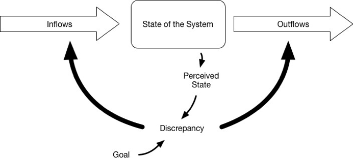 <p><br></p><p>Figure 6: Image of a simple system inspired by figure from Donella Meadows's essay.</p>