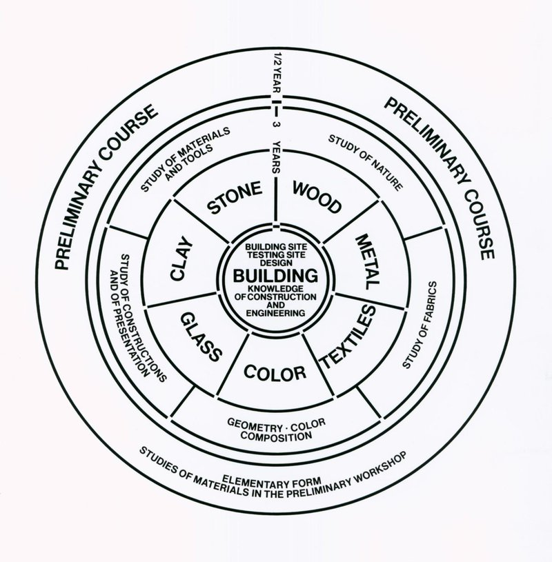 <p>Figure 20: Diagram for the structure of teaching at the Bauhaus. Source: Walter Gropius, 1922.</p>