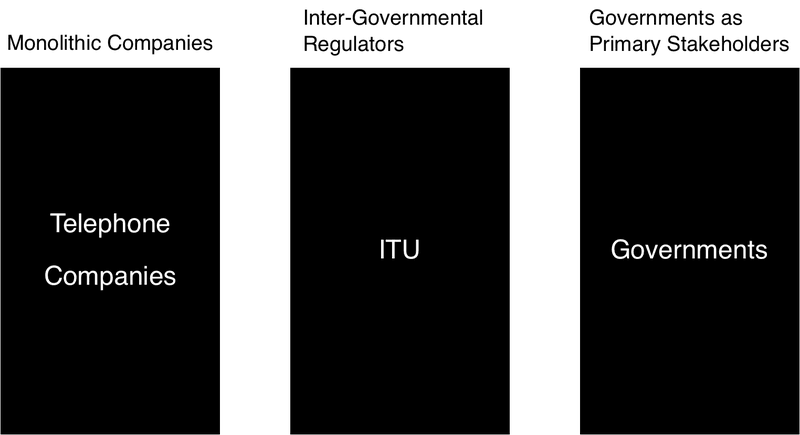 <p>Figure 22: Before the Internet, the telecommunications industry was monolithic telephone companies, working with inter-governmental regulators like the United Nations and the International Telecommunications Union and the governments themselves, creating a slow, bureaucratic, expensive, and closed system.</p>