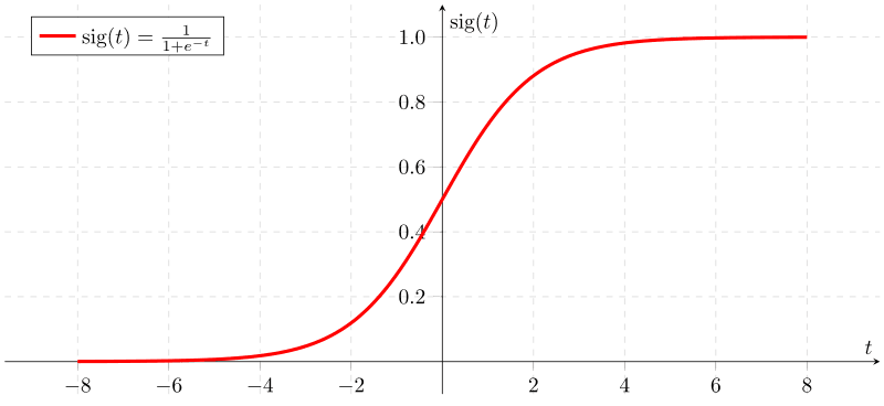 <p>Figure 25: A Sigmoid curve otherwise known as an S-curve is defined by the formula $S(x) = \frac{1}{1 + e^{-x}} = \frac{e^{x}}{e^{x} + 1}$.</p>